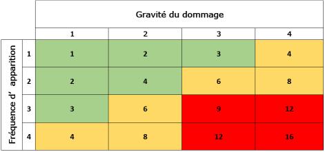 Matrice de criticit des risques - Grille d evaluation des risques professionnels ...